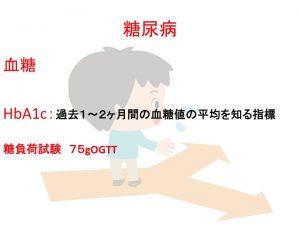#生活習慣病#高血圧#コレステロール#糖尿病 #福岡